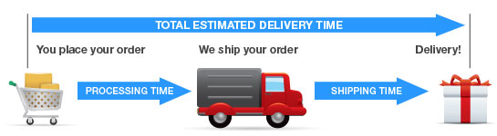 Chart - Delivery Time